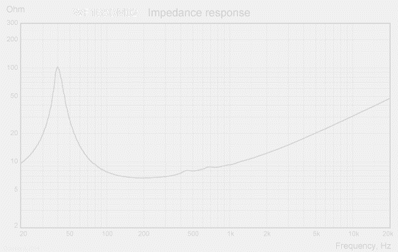 WF168OM02-impedance